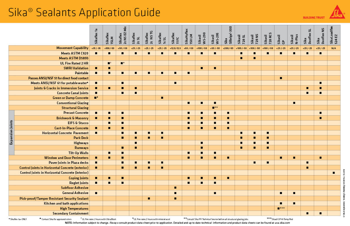 Sealant Application Guide featuring the various sealants that Sika has to offer.